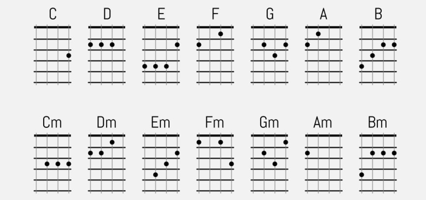 Ukulele ukulele chords major : Ukulele - The Pike Site